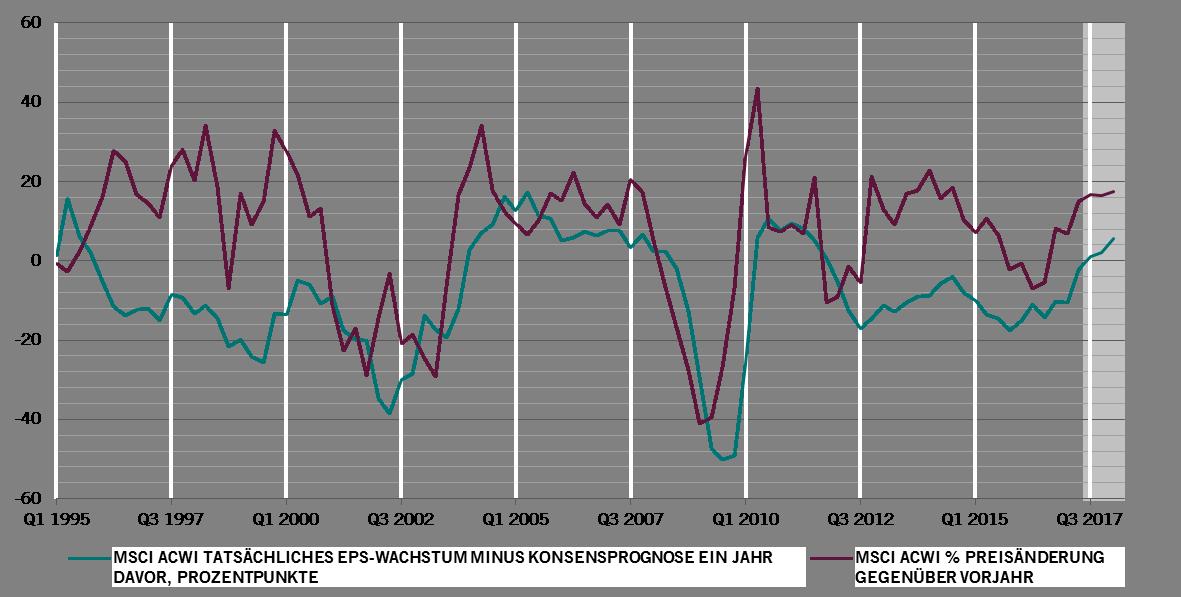 Grafik 1 - Gewinne lagen das erste Mal seit 6 Jahren über den Erwartungen