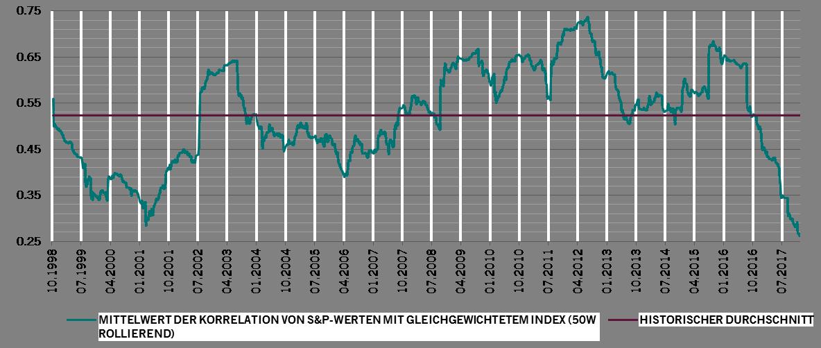 Grafik 2 - Abruptes Ende der Ära einer stark korrelierenden Anlagenperformance