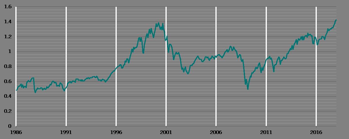 Grafik 4 - Verhältnis Marktkapitalisierung von US-Werten zum BIP des Landes