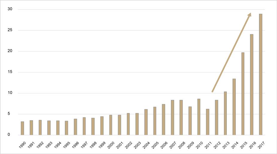 Grafik: Ausländische Touristen