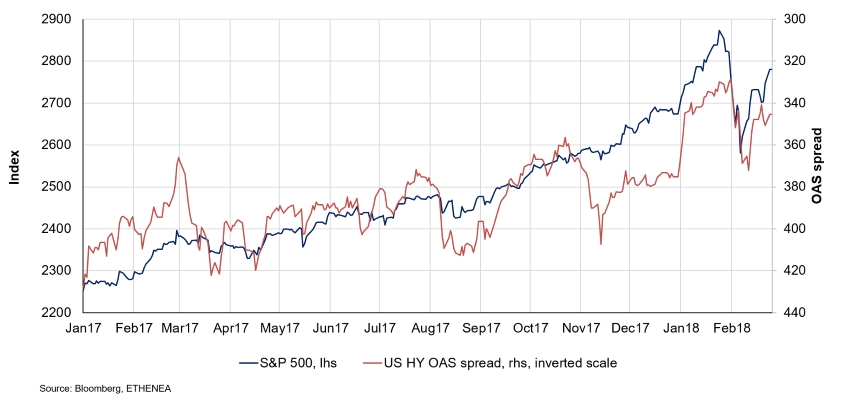 Grafik S&P 500 und US High-Yield Spread