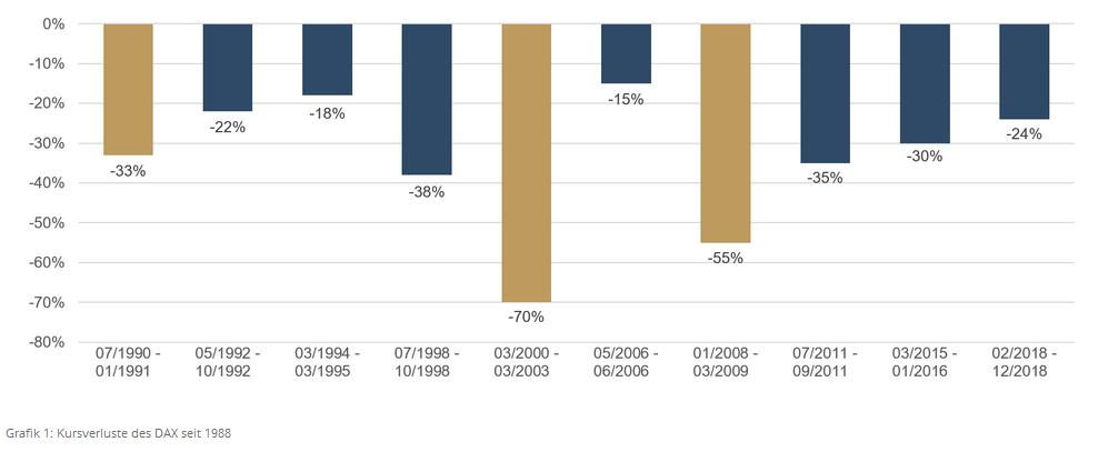 ETHENEA - Grafik 1 - Kursverluste des DAX seit 1988