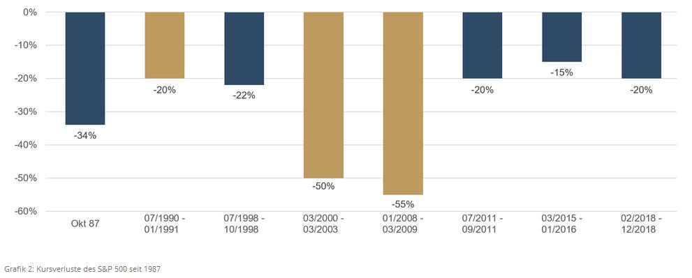 ETHENEA - Grafik 2 - Kursverluste des S&P seit 1987