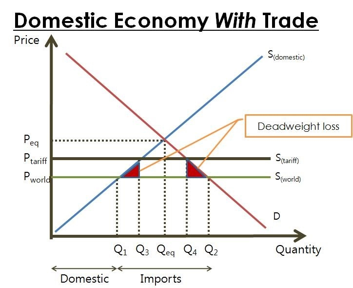 Grafik -Domestic Economie With Trade