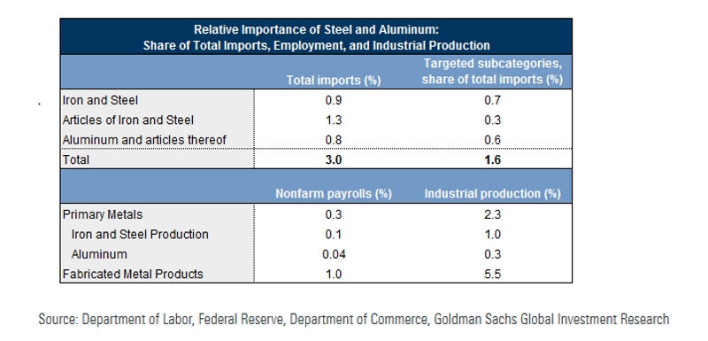 Grafik -Relative Importance of Steel and Aluminium
