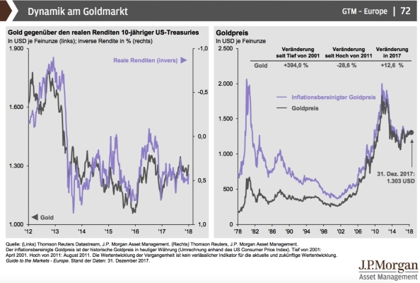 Grafik: Dynamik am Goldmarkt -Goldpreis und reale Renditen