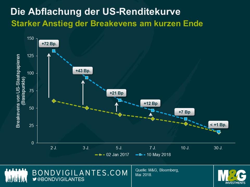 Grafik: Die Abflachung der US-Renditekurve