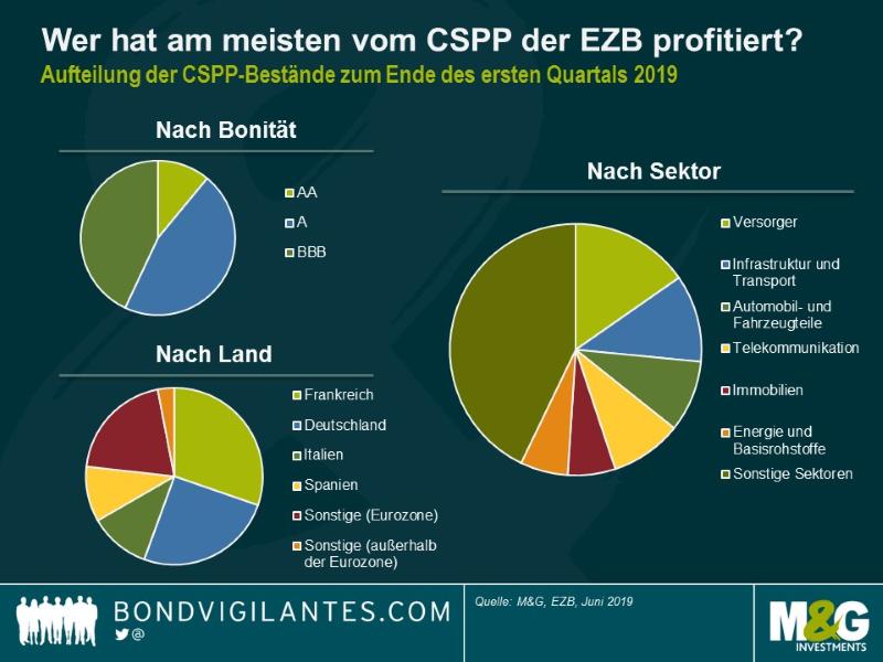 Grafik: Wer hat am meisten vom Corporate Sector Purchase Programme profitiert.