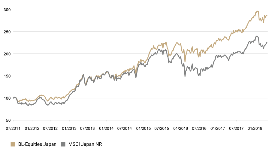 Grafik: Performance von BL-Equities Japan im Vergleich zum MSCI Japan-Index