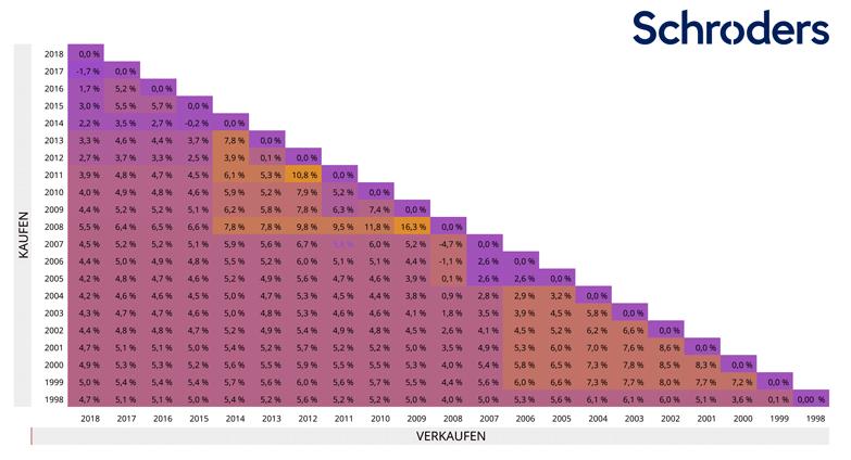 Schroders - Grafik 2 - Annualisierte Renditen von auf Euro lautenden Anleihen mit Investment-Grade im Zeitverlauf