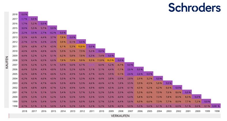 Schroders - Grafik 1 - Annualisierte Renditen weltweiter Investment-Grade-Anleihen im Zeitverlauf