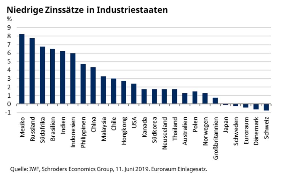 Grafik mit Zinssätzen in 25 Staaten Stand Juni 2019
