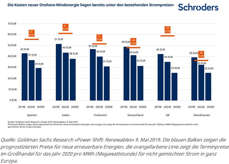 Schroders - Grafik 2 - Prognostizierte Preisrückgänge für Onshore-Windenergie