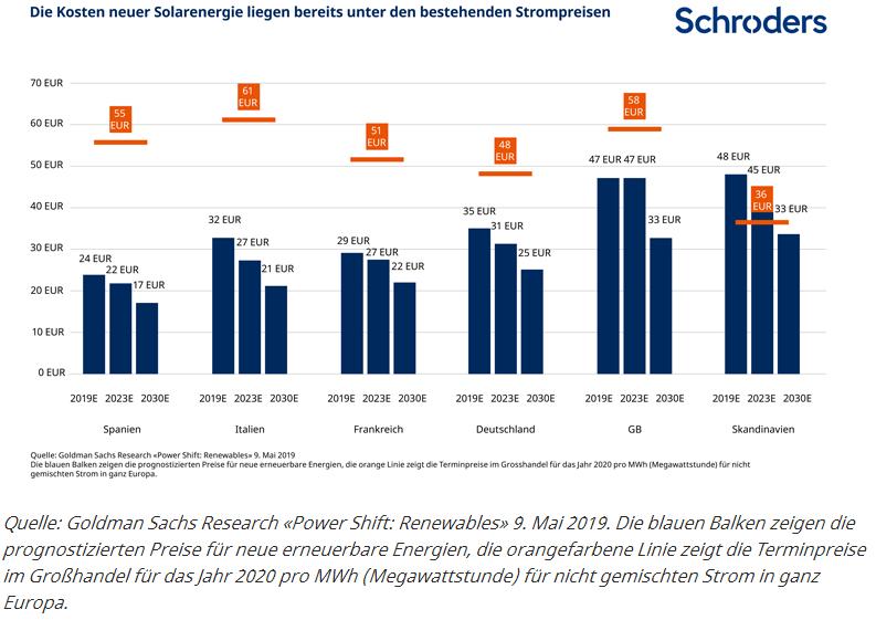 Schroders - Grafik 1 - Prognostizierte Preisrückgänge für Solarenegie