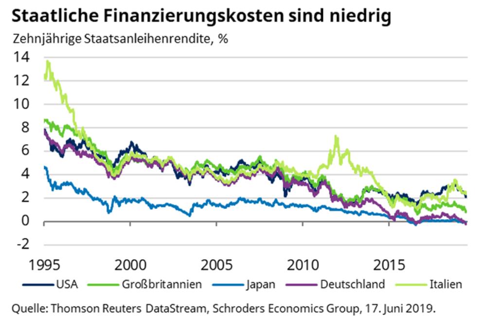 Grafik über staatliche Finanzierungskosten seit 1995 anhand zehnjähriger Staatsanleihenrenditen in 5 Ländern