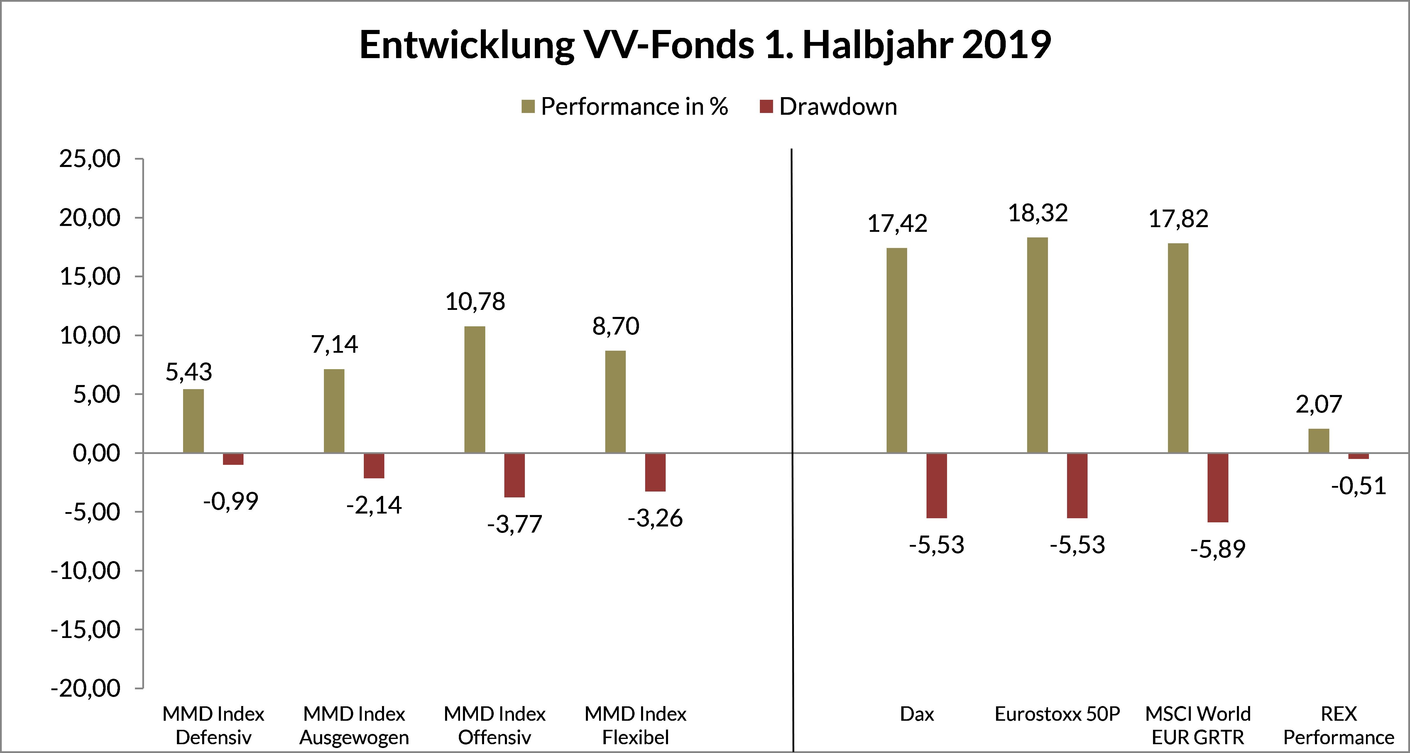Grafik 1 - Entwicklung VV-Fonds HJ 1 2019