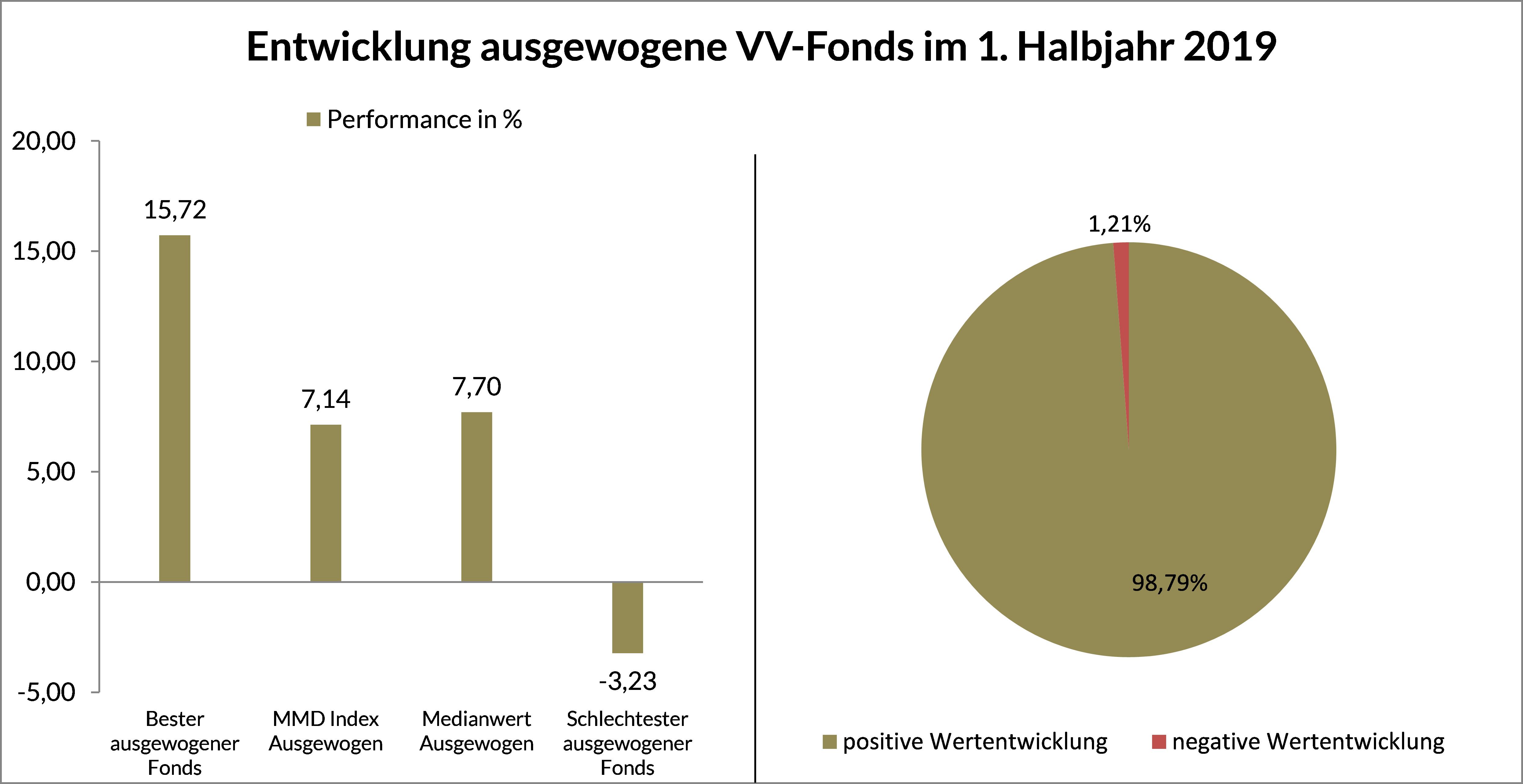 Grafik 3 - Entwicklung ausgewogene VV-Fonds HJ 1 2019