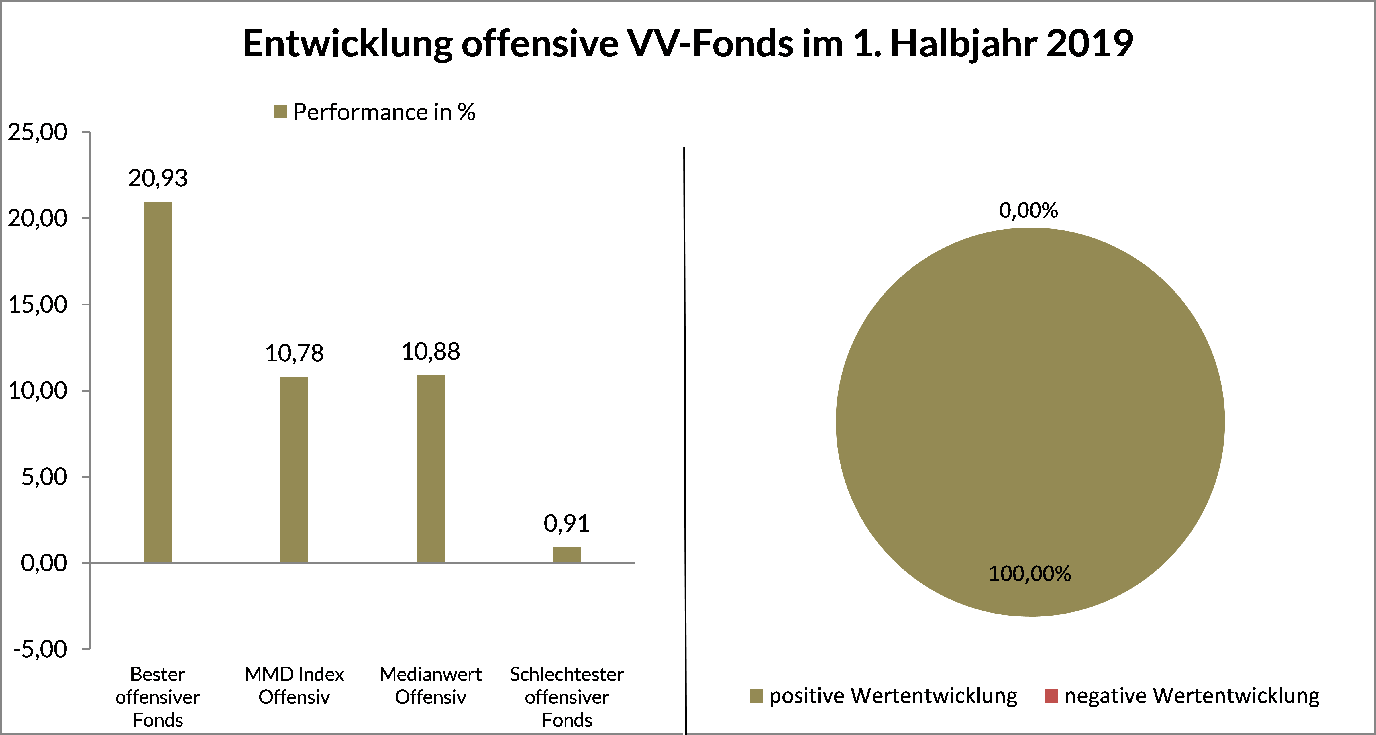 Grafik 4 - Entwicklung offensive VV-Fonds HJ 1 2019