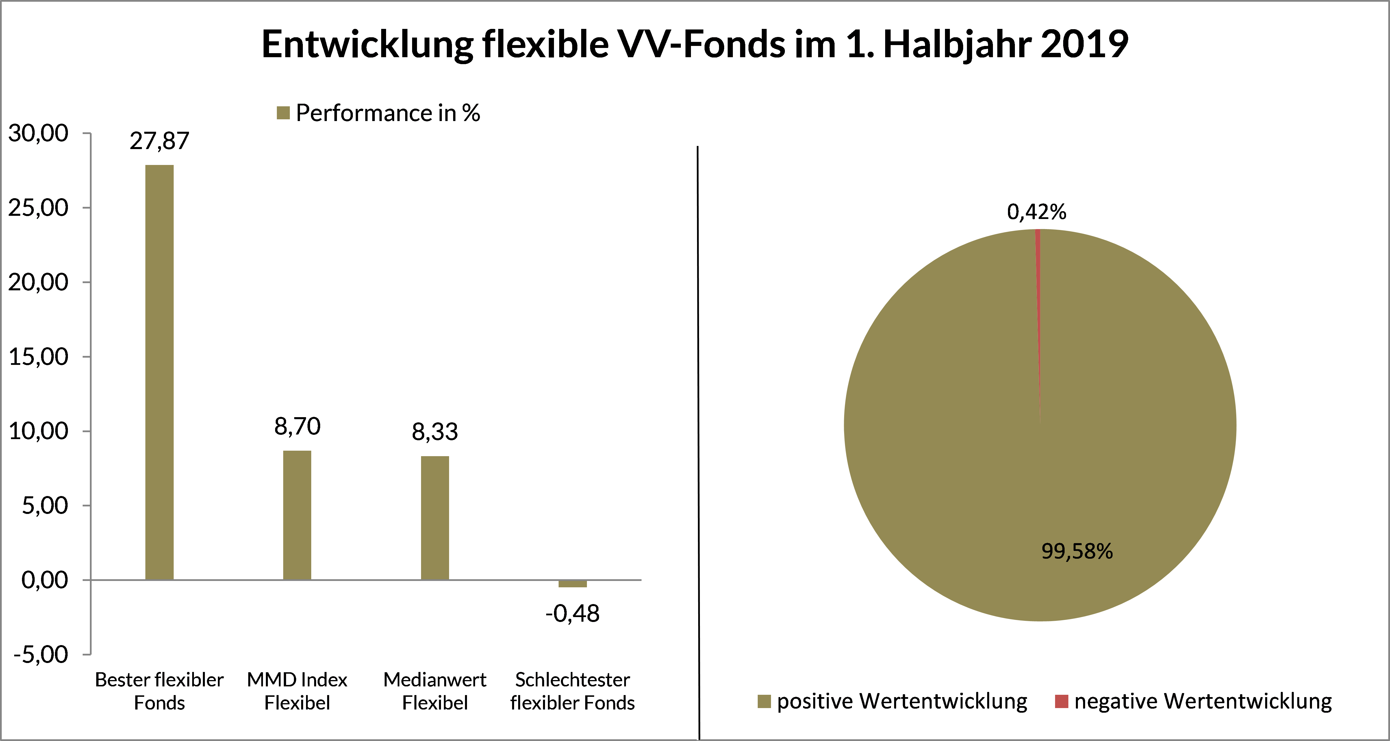 Grafik 5 - Entwicklung flexible VV-Fonds HJ 1 2019