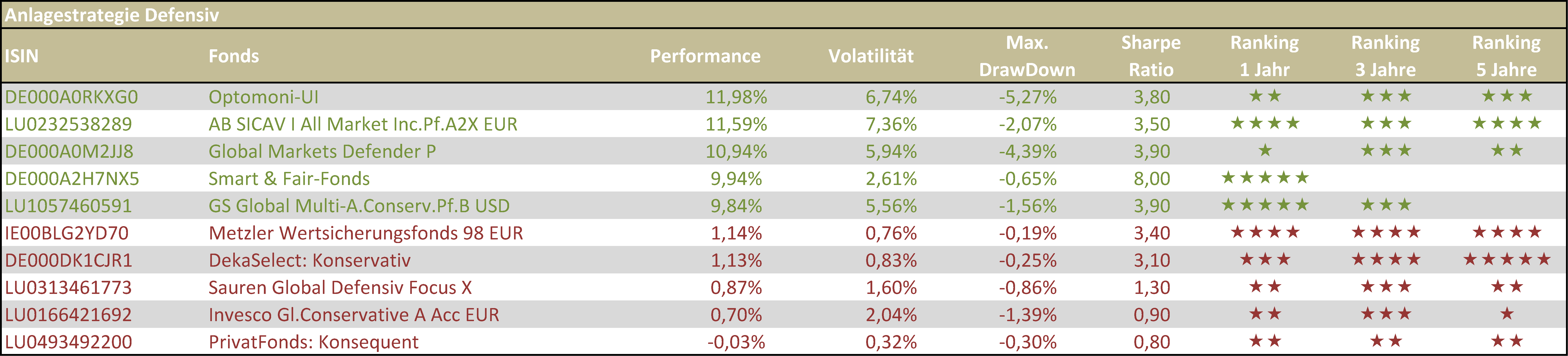 Tabelle 1 - Beste und schlechteste defensive VV-Fonds HJ 1 2019