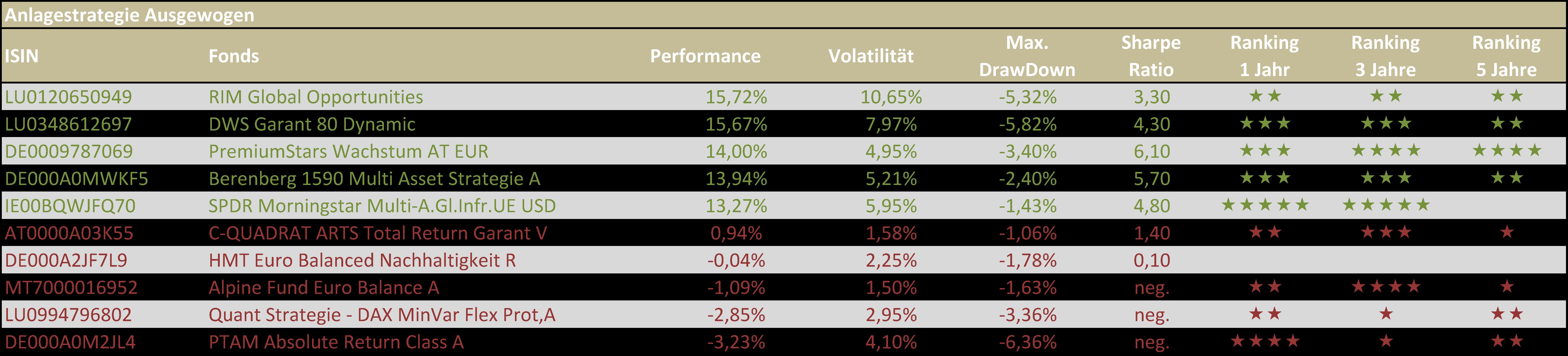 Tabelle 2 - Beste und schlechteste ausgewogene VV-Fonds HJ 1 2019