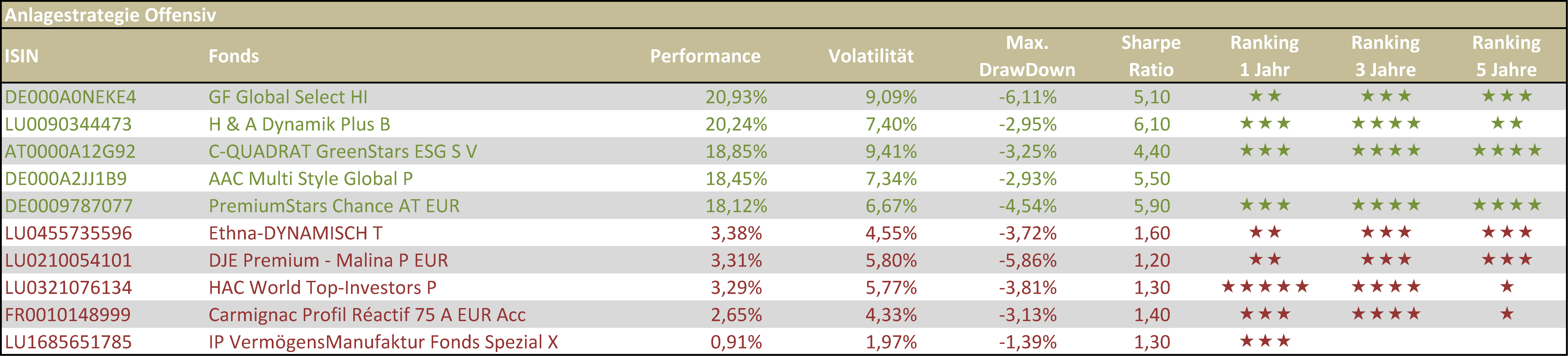 Tabelle 3 - Beste und schlechteste offensive VV-Fonds HJ 1 2019