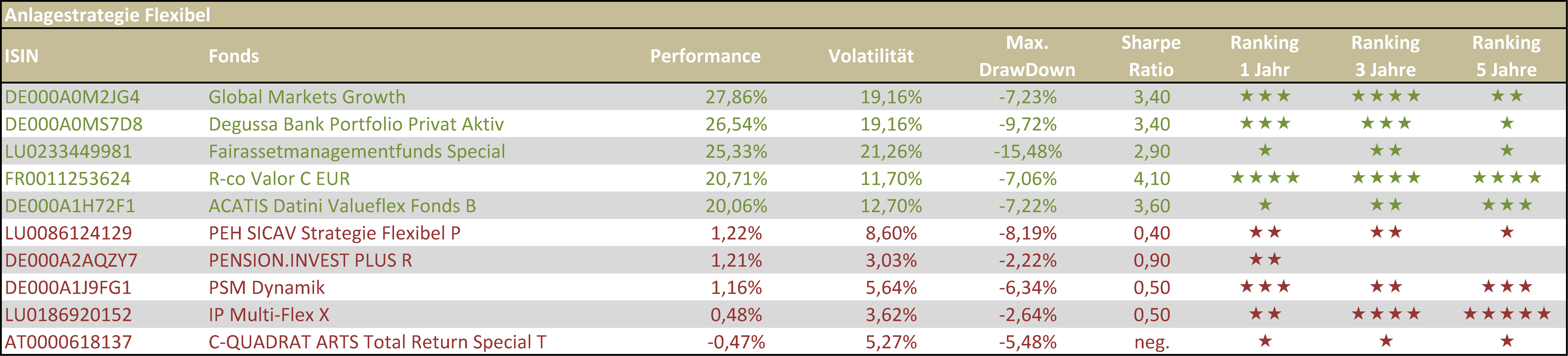 Tabelle 4 - Beste und schlechteste flexible VV-Fonds HJ 1 2019